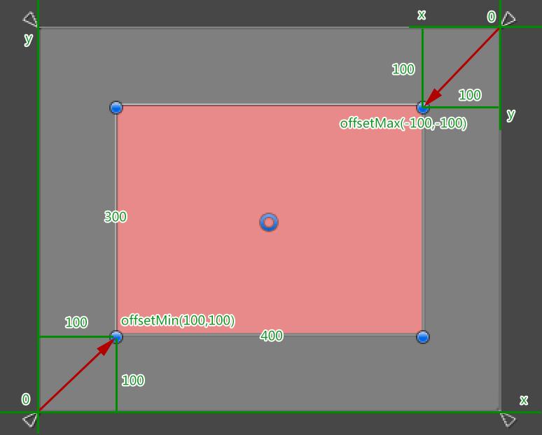 rect_offsetMin_offsetMax2